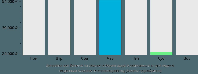Динамика цен билетов на самолет в Херингсдорф в зависимости от дня недели