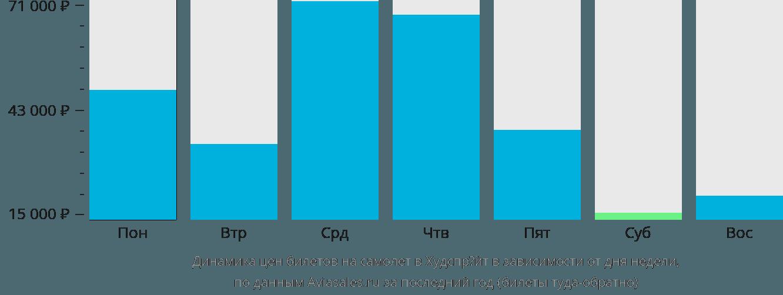 Динамика цен билетов на самолет в Хоэдспруит в зависимости от дня недели