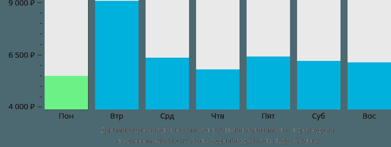 Динамика цен билетов на самолет в Хатъяй в зависимости от дня недели