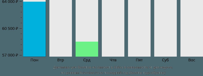 Динамика цен билетов на самолет в Хэйхэ в зависимости от дня недели