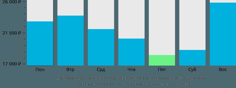 Динамика цен билетов на самолет в Хельсинки в зависимости от дня недели