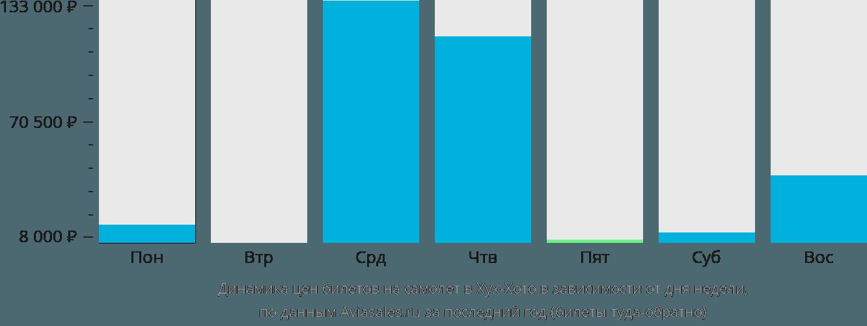 Динамика цен билетов на самолет в Хух-Хото в зависимости от дня недели