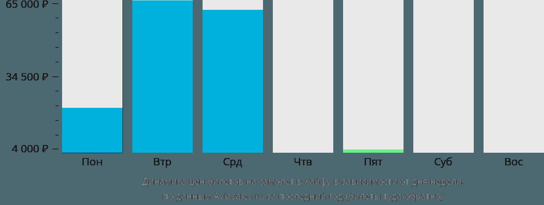 Динамика цен билетов на самолет в Хайфу в зависимости от дня недели