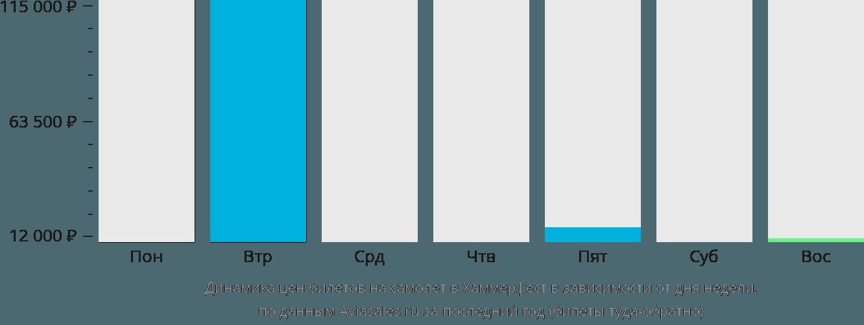Динамика цен билетов на самолет Хаммерфест в зависимости от дня недели