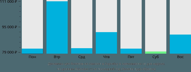 Динамика цен билетов на самолет в Харгейсу в зависимости от дня недели