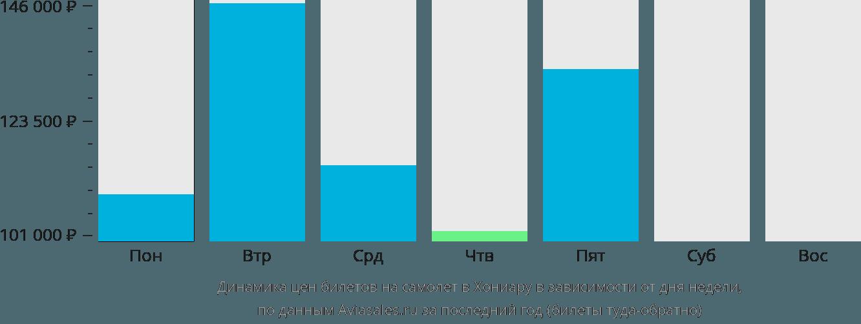 Динамика цен билетов на самолет в Хониару в зависимости от дня недели