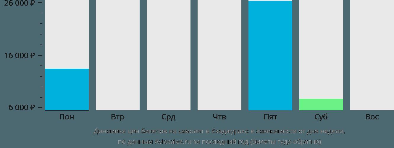 Динамика цен билетов на самолет Хаджурахо в зависимости от дня недели