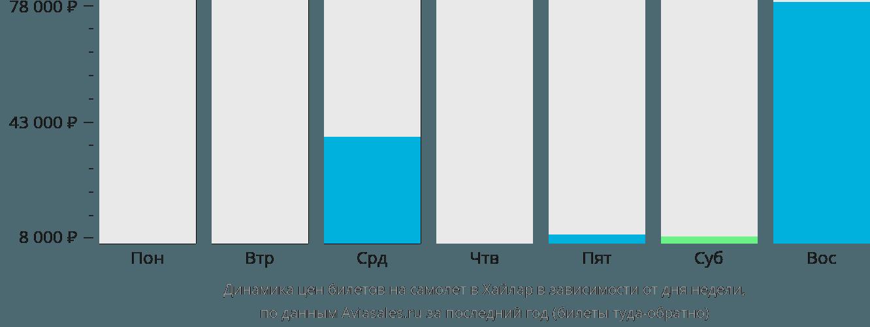 Динамика цен билетов на самолет Хайлар в зависимости от дня недели