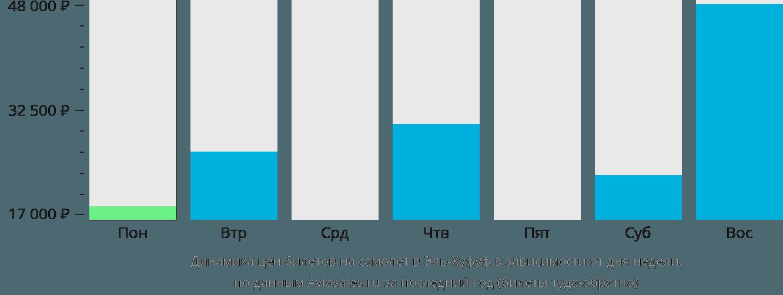 Динамика цен билетов на самолет в Эль-Хуфуф в зависимости от дня недели