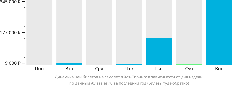 Динамика цен билетов на самолет Хот Спрингс в зависимости от дня недели