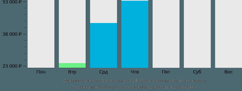 Динамика цен билетов на самолет в Волду в зависимости от дня недели