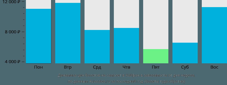 Динамика цен билетов на самолет в Хайфон в зависимости от дня недели