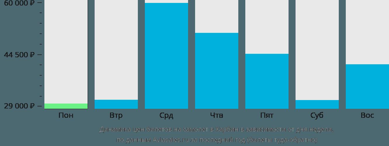 Динамика цен билетов на самолет в Харбин в зависимости от дня недели