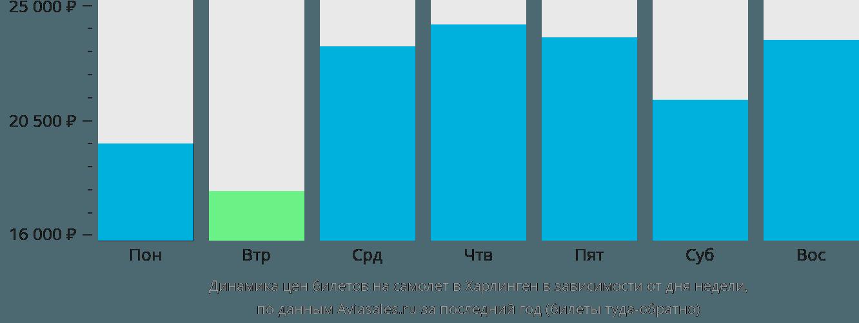 Динамика цен билетов на самолет в Харлинген в зависимости от дня недели