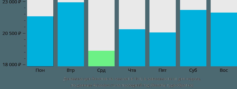 Динамика цен билетов на самолет в Читу в зависимости от дня недели