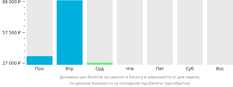 Динамика цен билетов на самолет в Хатангу в зависимости от дня недели