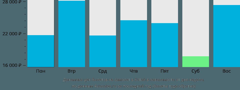 Динамика цен билетов на самолет в Хатай в зависимости от дня недели