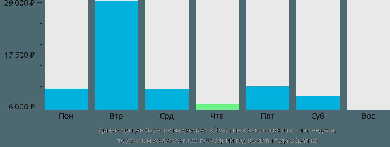 Динамика цен билетов на самолет в Хуалянь в зависимости от дня недели