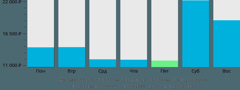 Динамика цен билетов на самолет Уатулько в зависимости от дня недели
