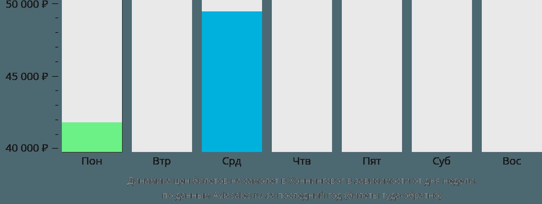 Динамика цен билетов на самолёт в Хоннингсвог в зависимости от дня недели