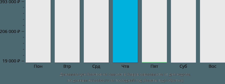Динамика цен билетов на самолёт в Хавр в зависимости от дня недели