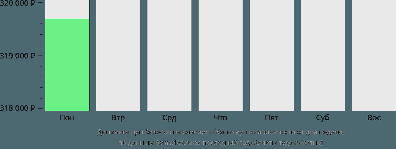 Динамика цен билетов на самолёт в Ханьчжун в зависимости от дня недели