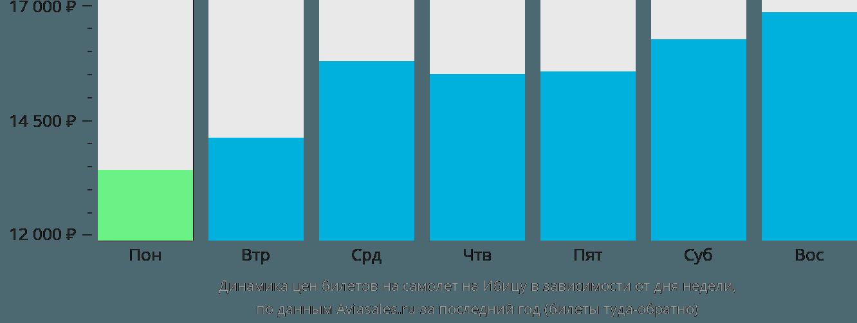 Динамика цен билетов на самолет на Ибицу в зависимости от дня недели