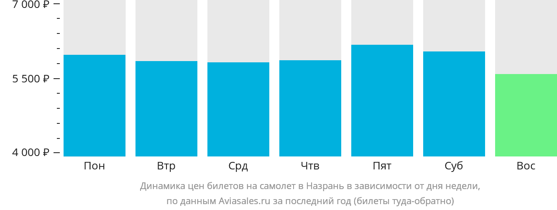 Динамика цен билетов на самолет в Назрань в зависимости от дня недели
