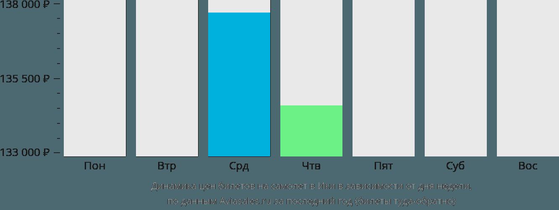 Динамика цен билетов на самолет в Ики в зависимости от дня недели