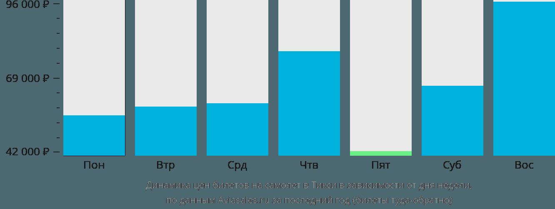Динамика цен билетов на самолет на Тикси в зависимости от дня недели