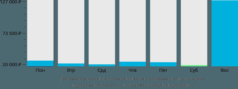 Динамика цен билетов на самолет Килин в зависимости от дня недели