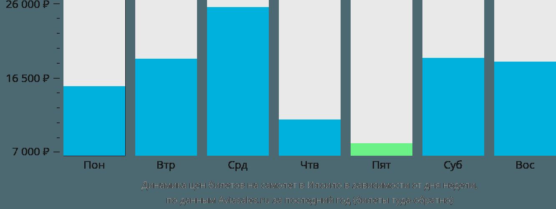 Динамика цен билетов на самолет в Илоило в зависимости от дня недели