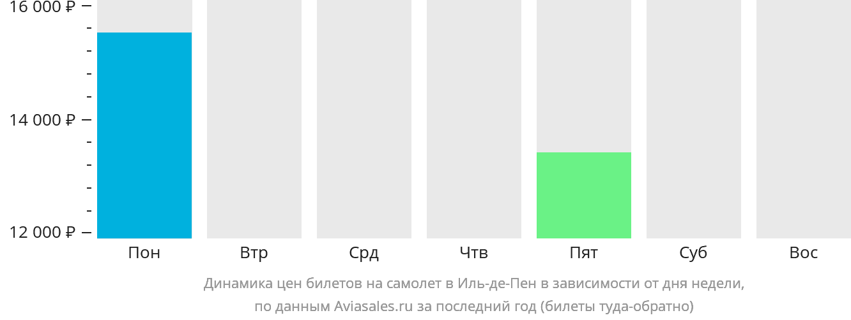 Динамика цен билетов на самолёт в Иль-де-Пен в зависимости от дня недели