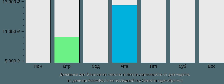 Динамика цен билетов на самолет в Инту в зависимости от дня недели