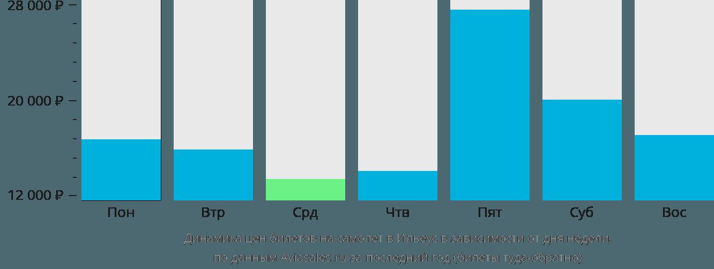 Динамика цен билетов на самолет в Ильеус в зависимости от дня недели