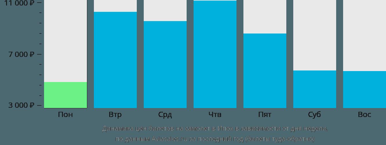 Динамика цен билетов на самолёт в Ипох в зависимости от дня недели