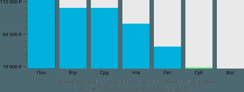 Динамика цен билетов на самолет Уильямспорт в зависимости от дня недели