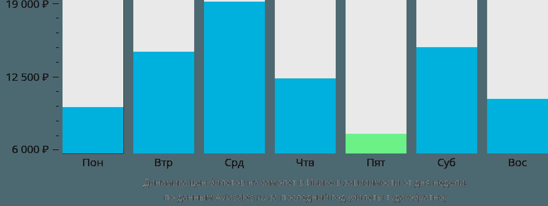 Динамика цен билетов на самолет в Икике в зависимости от дня недели