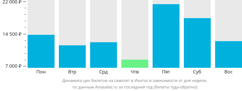 Динамика цен билетов на самолет в Икитос в зависимости от дня недели