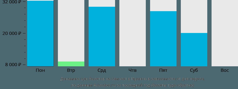 Динамика цен билетов на самолет в Ирингю в зависимости от дня недели