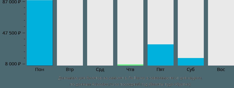 Динамика цен билетов на самолет в Ла-Риоху в зависимости от дня недели