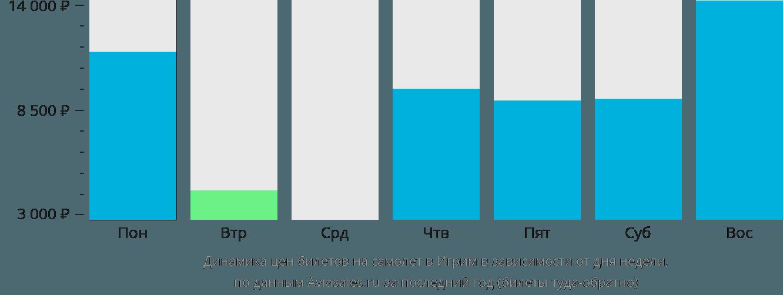 Динамика цен билетов на самолёт в Игрим в зависимости от дня недели