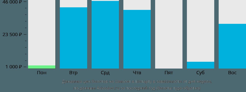Динамика цен билетов на самолет в Ыспарту в зависимости от дня недели