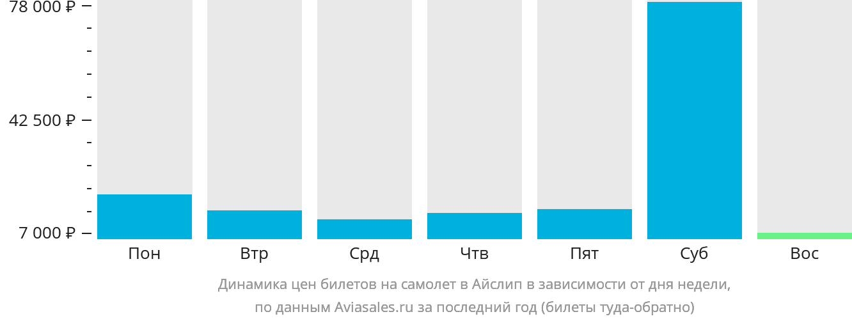 Динамика цен билетов на самолет Айлип в зависимости от дня недели