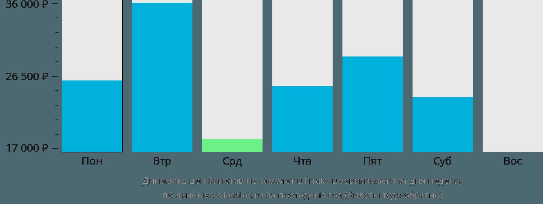 Динамика цен билетов на самолет в Итаку в зависимости от дня недели