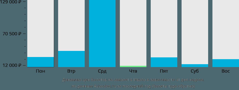 Динамика цен билетов на самолёт в Ивало в зависимости от дня недели