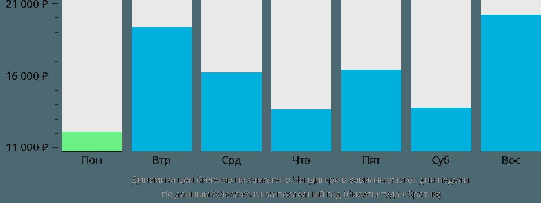 Динамика цен билетов на самолет Чандигар в зависимости от дня недели