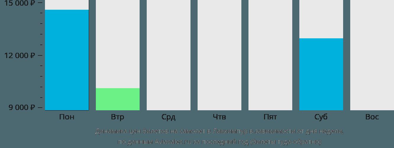 Динамика цен билетов на самолет в Лакхимпур в зависимости от дня недели