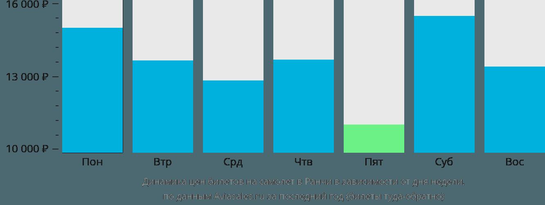 Динамика цен билетов на самолет Ранчи в зависимости от дня недели