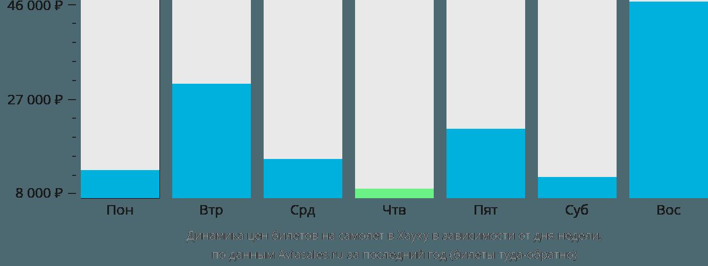 Динамика цен билетов на самолет в Хауху в зависимости от дня недели